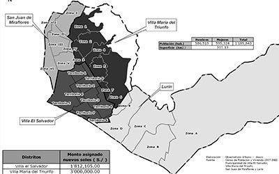 Inversión local por Presupuesto Participativo en LS: 2008