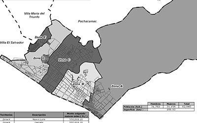 Inversión local por Presupuesto Participativo en Lurín: 2008
