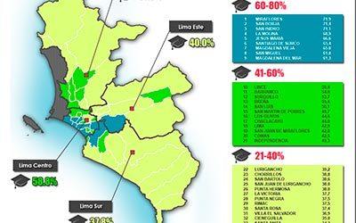 Educación en Lima Metropolitana