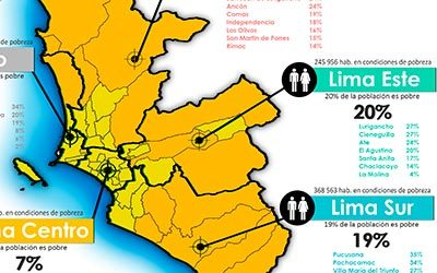 Pobreza monetaria en Lima Metropolitana