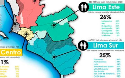 Pobreza no monetaria en Lima Metropolitana